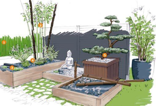Aménagement jardin zen japonais