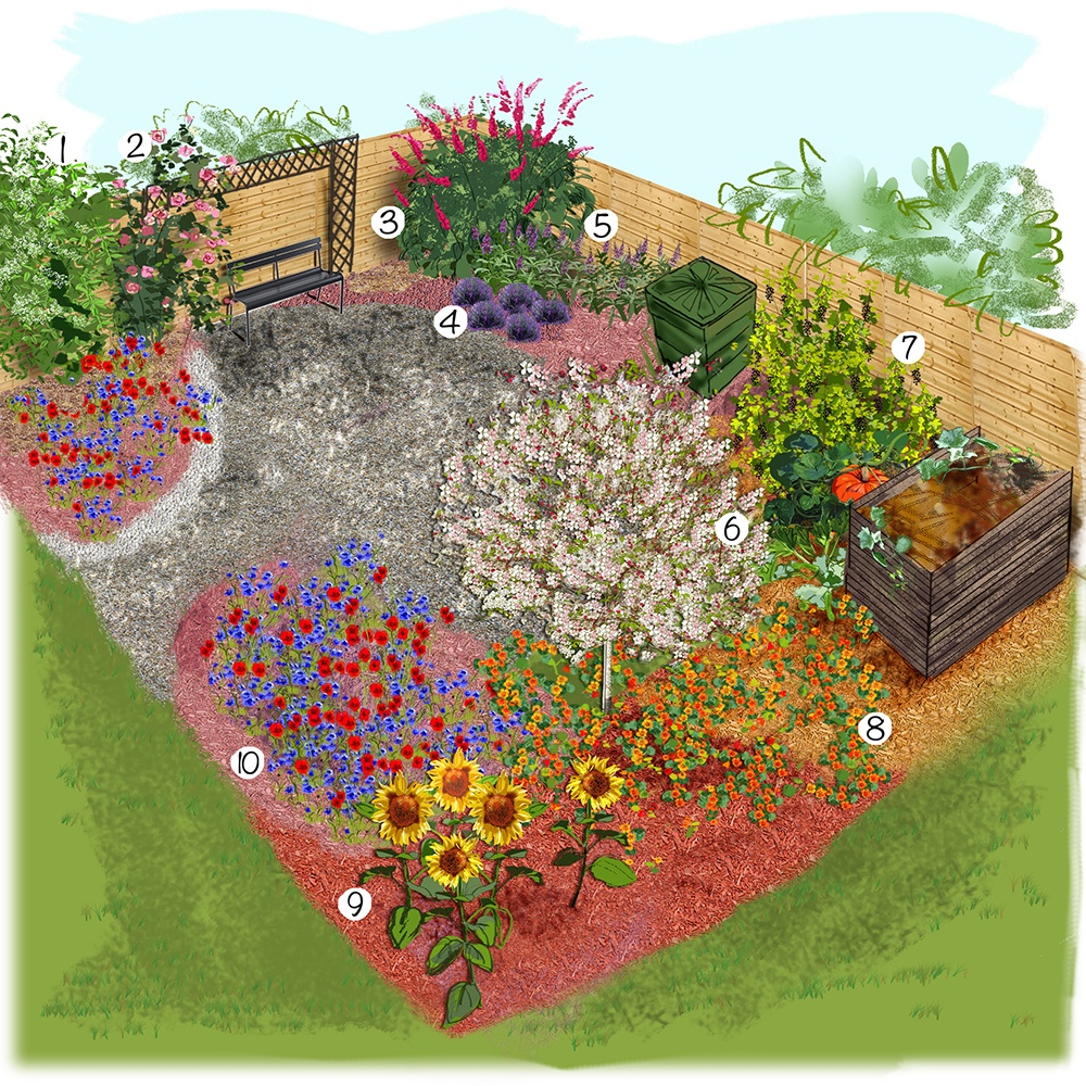 Jardin décologique